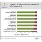 Grafik Ergebnisse der Volksabstimmungen in Wiesbaden am 28. Oktober 2018