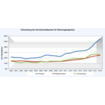 Entwicklung der Durchschnittspreise für Wohnungseigentum