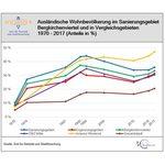 Grafik: Ausländische Wohnbevölkerung im Sanierungsgebiet Bergkirchenviertel und in Vergleichsgebieten 1970 -2017 (Anteile in %)