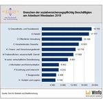 Branchen der sozialversicherungspflichtig Beschäftigtenam Arbeitsort Wiesbaden 2019