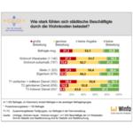 Grafik zu städtischen Beschäftigten und Wohnkosten